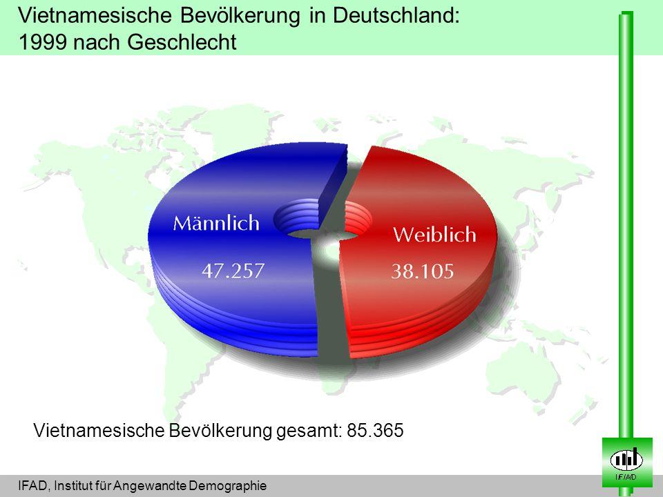 Vietnamesische Bevölkerung in Deutschland: 1999 nach Geschlecht Vietnamesische Bevölkerung gesamt: 85.365 IFAD, Institut für Angewandte Demographie