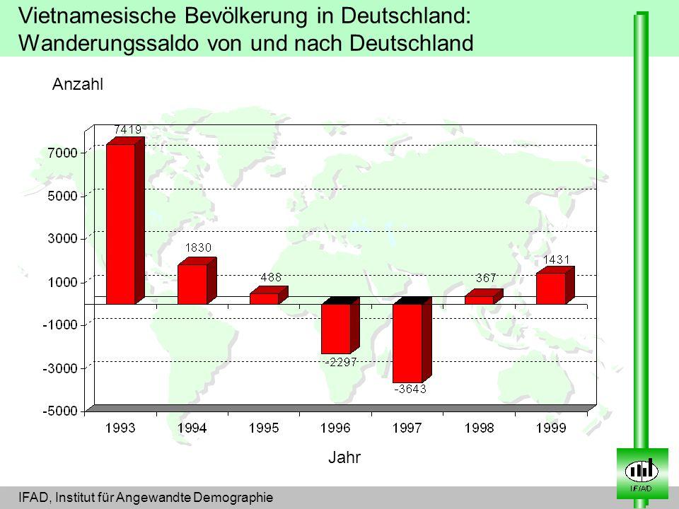 Anzahl Jahr Vietnamesische Bevölkerung in Deutschland: Wanderungssaldo von und nach Deutschland IFAD, Institut für Angewandte Demographie
