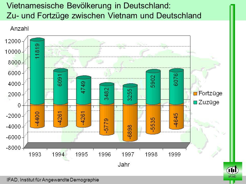 Vietnamesische Bevölkerung in Deutschland: Zu- und Fortzüge zwischen Vietnam und Deutschland Jahr Anzahl IFAD, Institut für Angewandte Demographie