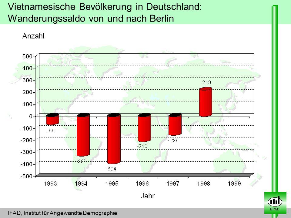 Anzahl Jahr Vietnamesische Bevölkerung in Deutschland: Wanderungssaldo von und nach Berlin IFAD, Institut für Angewandte Demographie