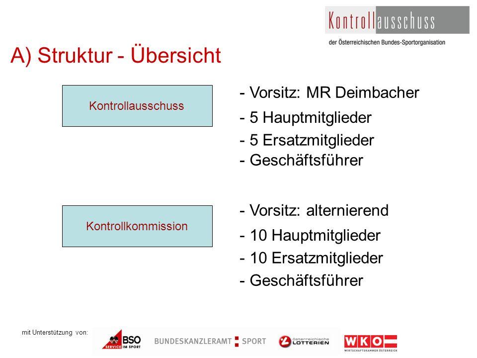 mit Unterstützung von: A) Struktur - Übersicht Kontrollausschuss Kontrollkommission - Vorsitz: MR Deimbacher - 5 Hauptmitglieder - Geschäftsführer - V