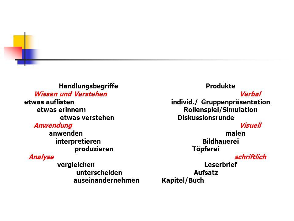 HandlungsbegriffeProdukte Wissen und VerstehenVerbal etwas auflistenindivid./ Gruppenpräsentation etwas erinnernRollenspiel/Simulation etwas verstehenDiskussionsrunde AnwendungVisuell anwendenmalen interpretierenBildhauerei produzierenTöpferei Analyseschriftlich vergleichenLeserbrief unterscheidenAufsatz auseinandernehmenKapitel/Buch