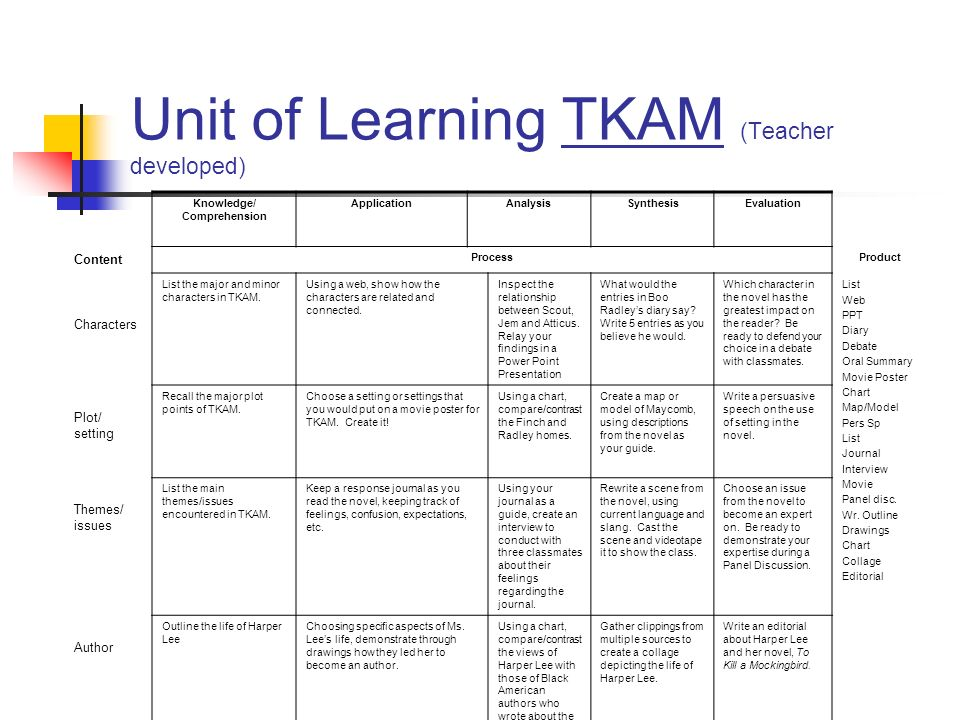Unit of Learning TKAM (Teacher developed) Knowledge/ Comprehension ApplicationAnalysisSynthesisEvaluation Content ProcessProduct Characters List the m