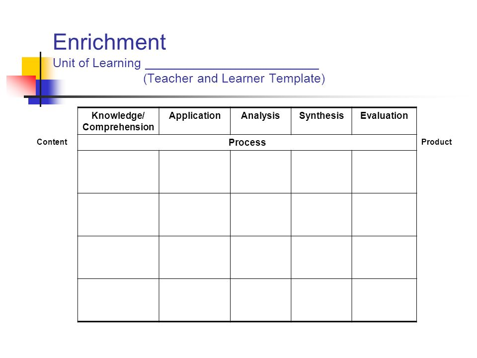 Enrichment Unit of Learning _________________________ (Teacher and Learner Template) Knowledge/ Comprehension ApplicationAnalysisSynthesisEvaluation C