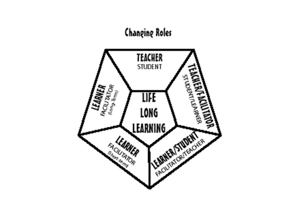 Ein/e lebenslang Lernende/r ist jemand, der den Moment liebt, die Wahrheit, Freundschaft, Wissen und Weisheit sucht.
