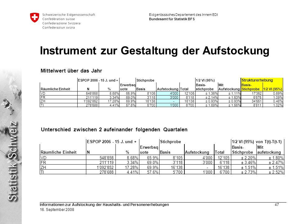 Eidgenössisches Departement des Innern EDI Bundesamt für Statistik BFS Informationen zur Aufstockung der Haushalts- und Personenerhebungen47 16. Septe