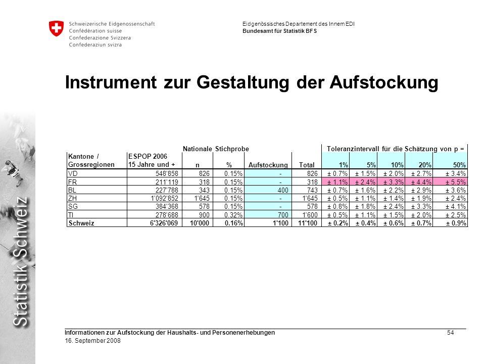 Eidgenössisches Departement des Innern EDI Bundesamt für Statistik BFS Informationen zur Aufstockung der Haushalts- und Personenerhebungen54 16. Septe