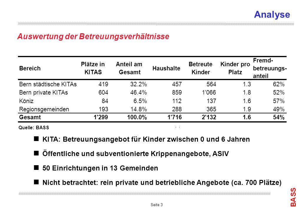 Seite 3 Analyse Auswertung der Betreuungsverhältnisse Bereich Plätze in KITAS Anteil am Gesamt Haushalte Betreute Kinder Kinder pro Platz Fremd- betre
