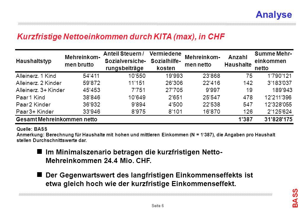 Seite 6 Analyse Kurzfristige Nettoeinkommen durch KITA (max), in CHF Haushaltstyp Mehreinkom- men brutto Anteil Steuern / Sozialversiche- rungsbeiträg