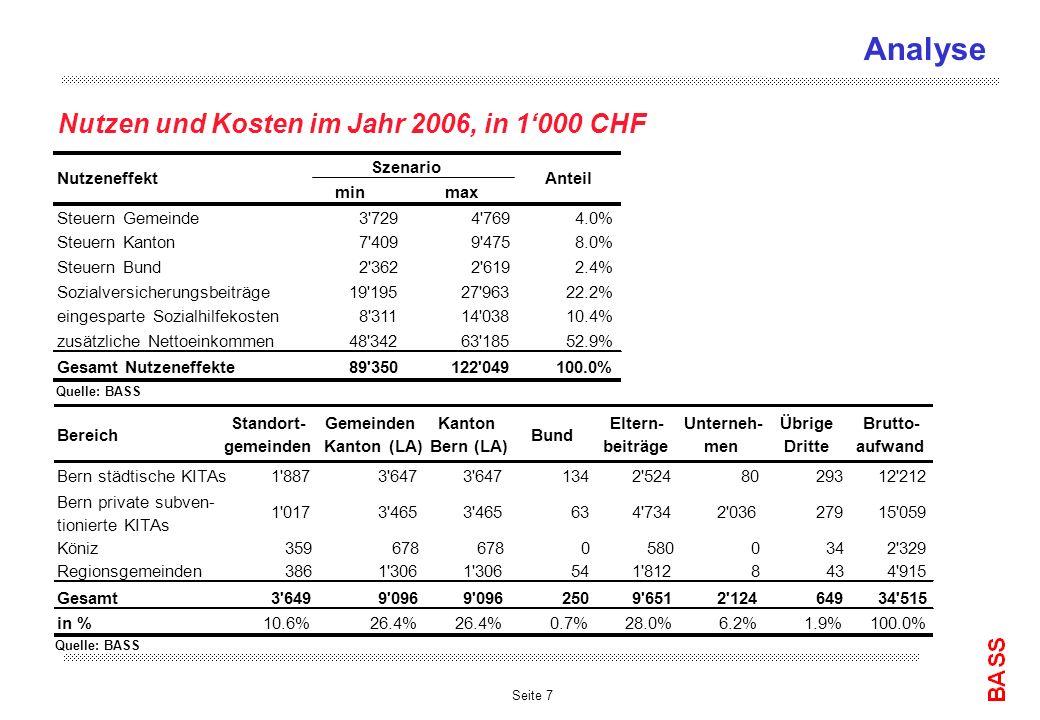 Seite 7 Analyse Nutzen und Kosten im Jahr 2006, in 1000 CHF Bereich Standort- gemeinden Gemeinden Kanton (LA) Kanton Bern (LA) Bund Eltern- beiträge U