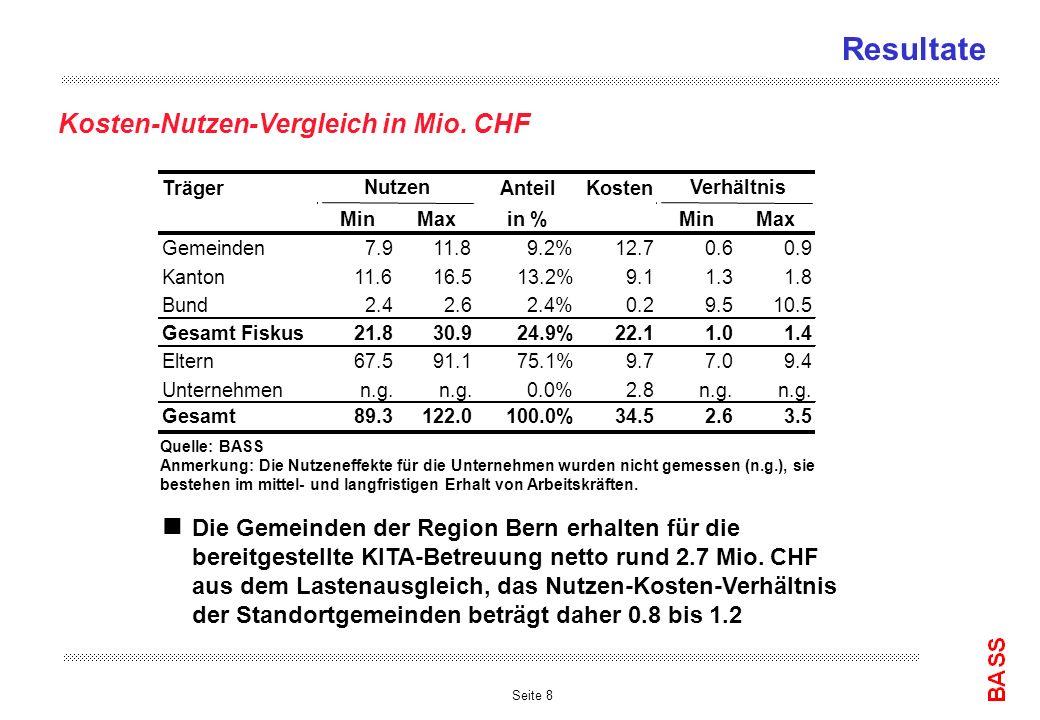 Seite 8 Resultate Kosten-Nutzen-Vergleich in Mio. CHF n Die Gemeinden der Region Bern erhalten für die bereitgestellte KITA-Betreuung netto rund 2.7 M