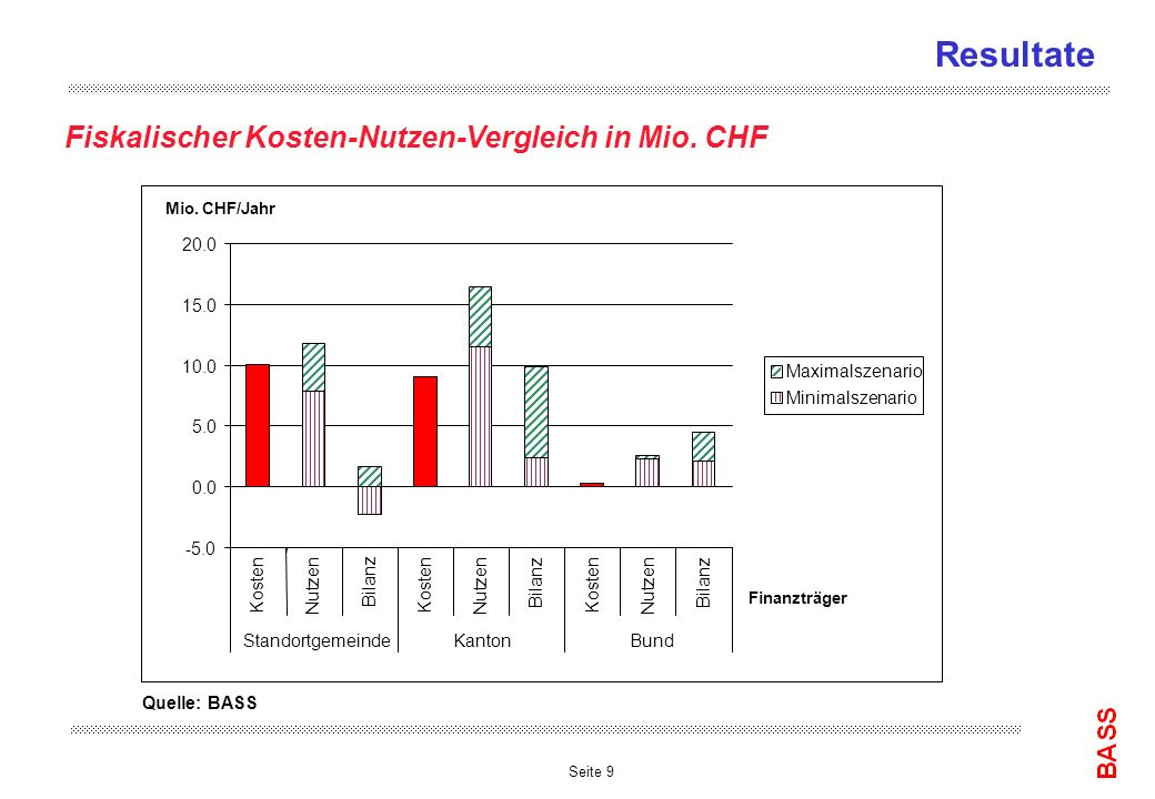 Seite 9 Resultate Fiskalischer Kosten-Nutzen-Vergleich in Mio. CHF Quelle: BASS -5.0 0.0 5.0 10.0 15.0 20.0 Kosten Nutzen Bilanz Kosten Nutzen Bilanz