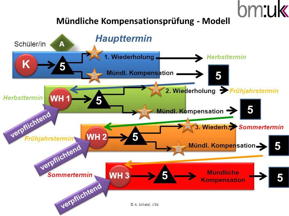 ASchüler/in Mündliche Kompensationsprüfung - Modell K 5 1. Wiederholung Mündl. Kompensation 5 WH 1 B A 5 A B Frühjahrstermin Mündl. Kompensation 5 Mün