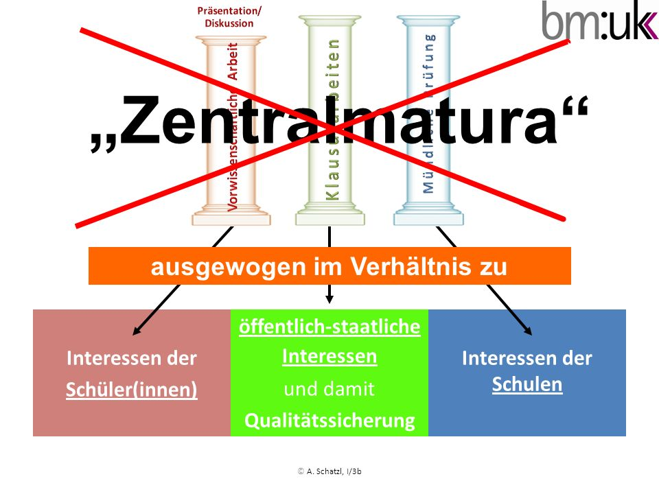 Drei-Säulen-Modell Vorwissenschaftliche Arbeit (VWA) D (stand.) D (stand.) M (stand.) M (stand.) modularer Aufbau, 3/4 Klausuren 3/2 mündl.