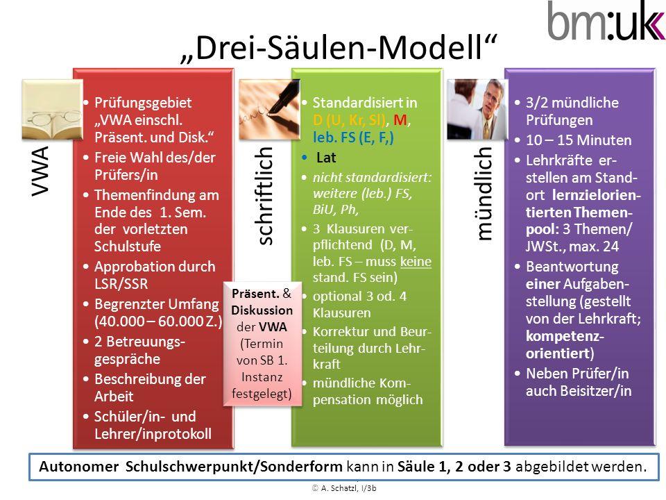 Drei-Säulen-Modell © A. Schatzl I/2b VWA Prüfungsgebiet VWA einschl. Präsent. und Disk. Freie Wahl des/der Prüfers/in Themenfindung am Ende des 1. Sem