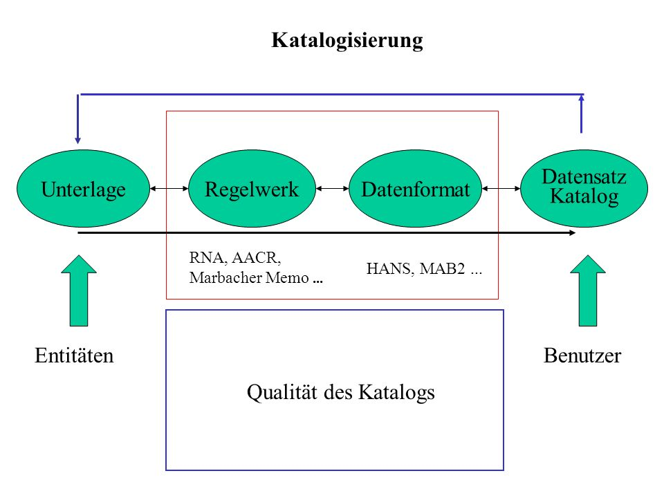 Katalogisierung UnterlageRegelwerkDatenformat Datensatz Katalog BenutzerEntitäten RNA, AACR, Marbacher Memo... HANS, MAB2... Qualität des Katalogs