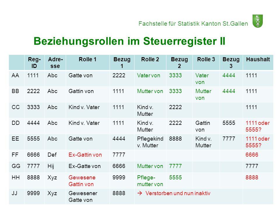 Fachstelle für Statistik Kanton St.Gallen Reg- ID Adre- sse Rolle 1Bezug 1 Rolle 2Bezug 2 Rolle 3Bezug 3 Haushalt AA1111AbcGatte von2222Vater von3333V