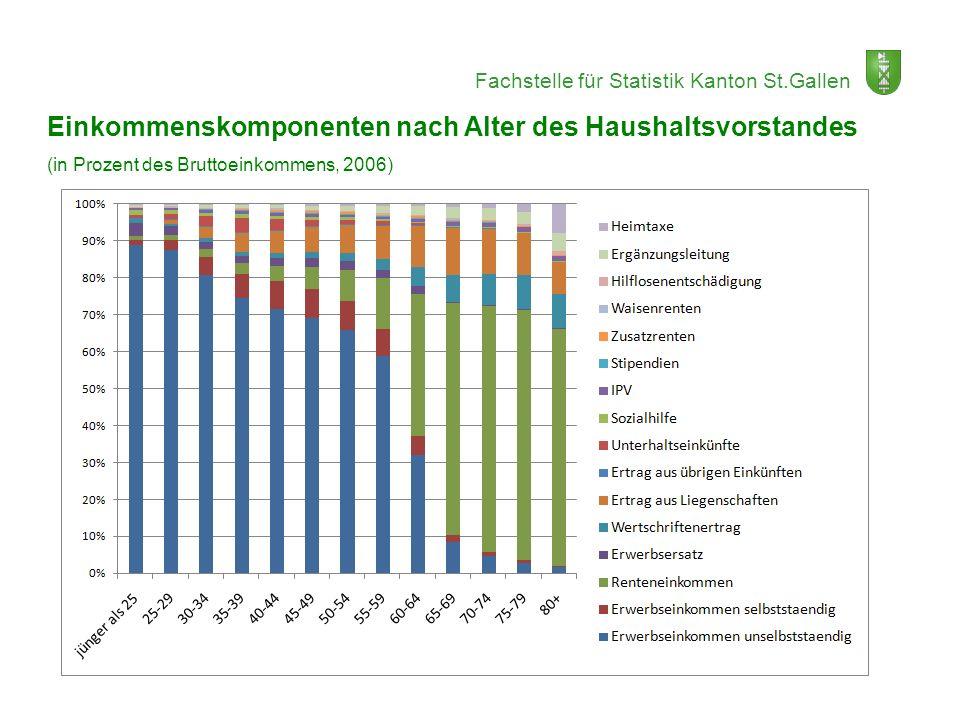 Fachstelle für Statistik Kanton St.Gallen Einkommenskomponenten nach Alter des Haushaltsvorstandes (in Prozent des Bruttoeinkommens, 2006)