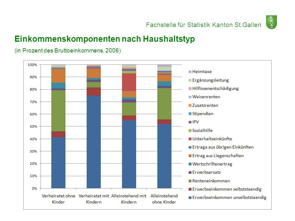 Fachstelle für Statistik Kanton St.Gallen Einkommenskomponenten nach Haushaltstyp (in Prozent des Bruttoeinkommens, 2006)