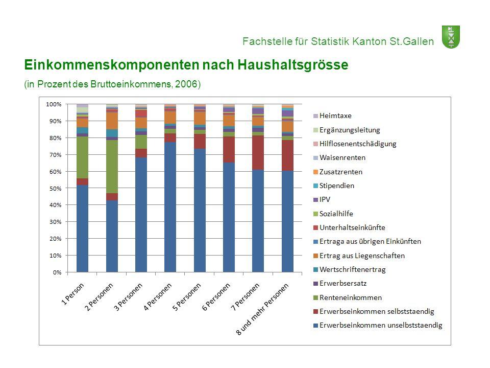 Fachstelle für Statistik Kanton St.Gallen Einkommenskomponenten nach Haushaltsgrösse (in Prozent des Bruttoeinkommens, 2006)
