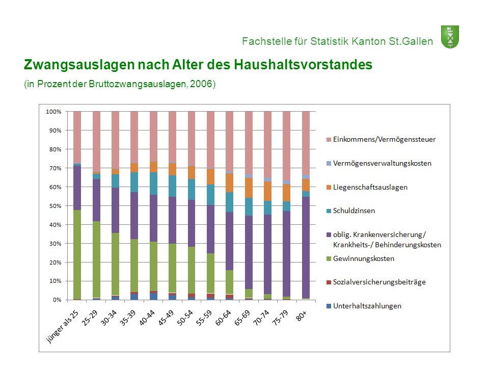 Fachstelle für Statistik Kanton St.Gallen Zwangsauslagen nach Alter des Haushaltsvorstandes (in Prozent der Bruttozwangsauslagen, 2006)