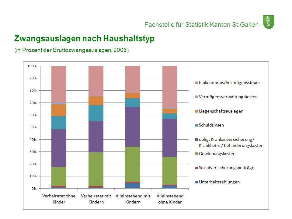 Fachstelle für Statistik Kanton St.Gallen Zwangsauslagen nach Haushaltstyp (in Prozent der Bruttozwangsauslagen, 2006)