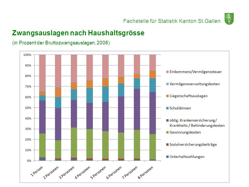 Fachstelle für Statistik Kanton St.Gallen Zwangsauslagen nach Haushaltsgrösse (in Prozent der Bruttozwangsauslagen, 2006)