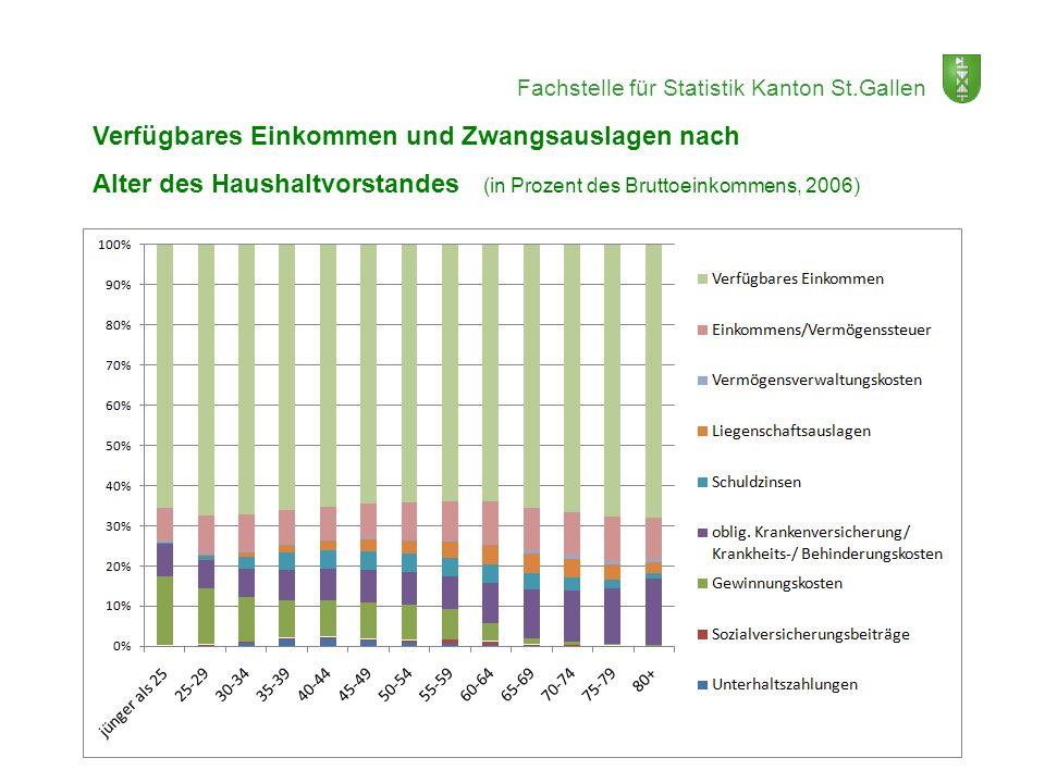 Fachstelle für Statistik Kanton St.Gallen Verfügbares Einkommen und Zwangsauslagen nach Alter des Haushaltvorstandes (in Prozent des Bruttoeinkommens,