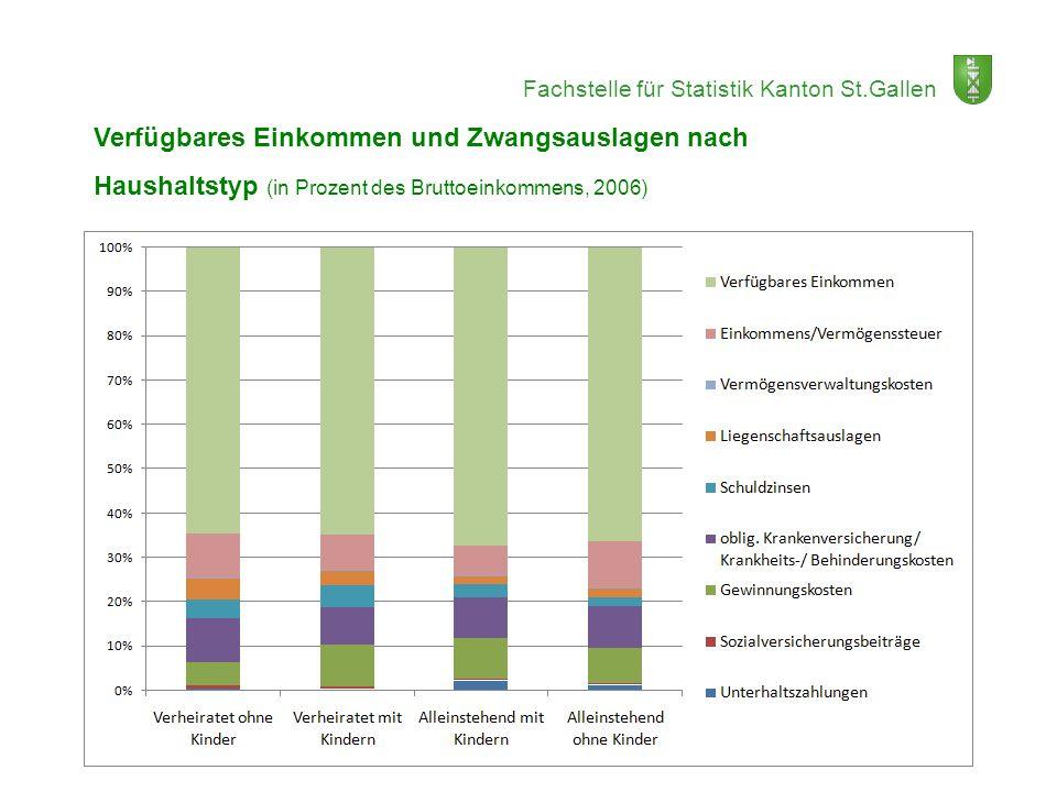 Fachstelle für Statistik Kanton St.Gallen Verfügbares Einkommen und Zwangsauslagen nach Haushaltstyp (in Prozent des Bruttoeinkommens, 2006)