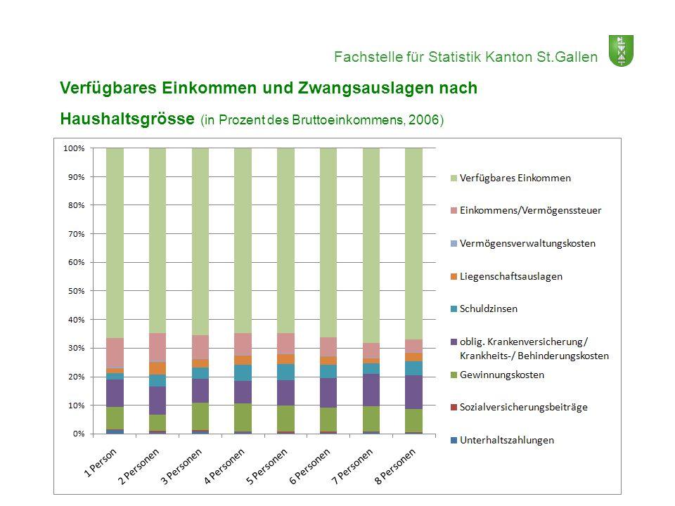 Fachstelle für Statistik Kanton St.Gallen Verfügbares Einkommen und Zwangsauslagen nach Haushaltsgrösse (in Prozent des Bruttoeinkommens, 2006)