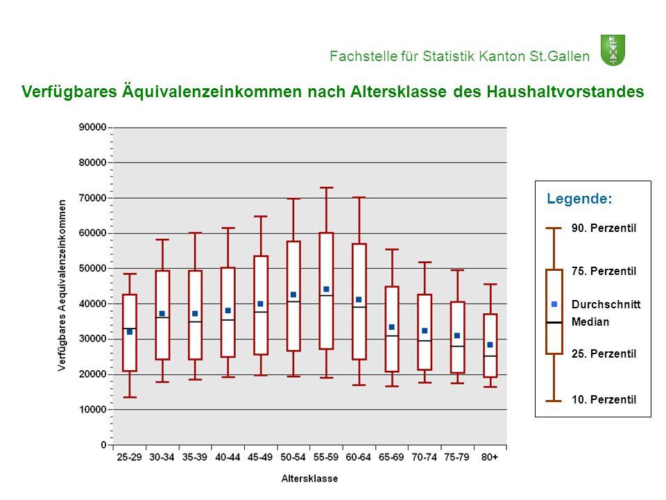 Fachstelle für Statistik Kanton St.Gallen Verfügbares Äquivalenzeinkommen nach Altersklasse des Haushaltvorstandes 90. Perzentil 75. Perzentil Median