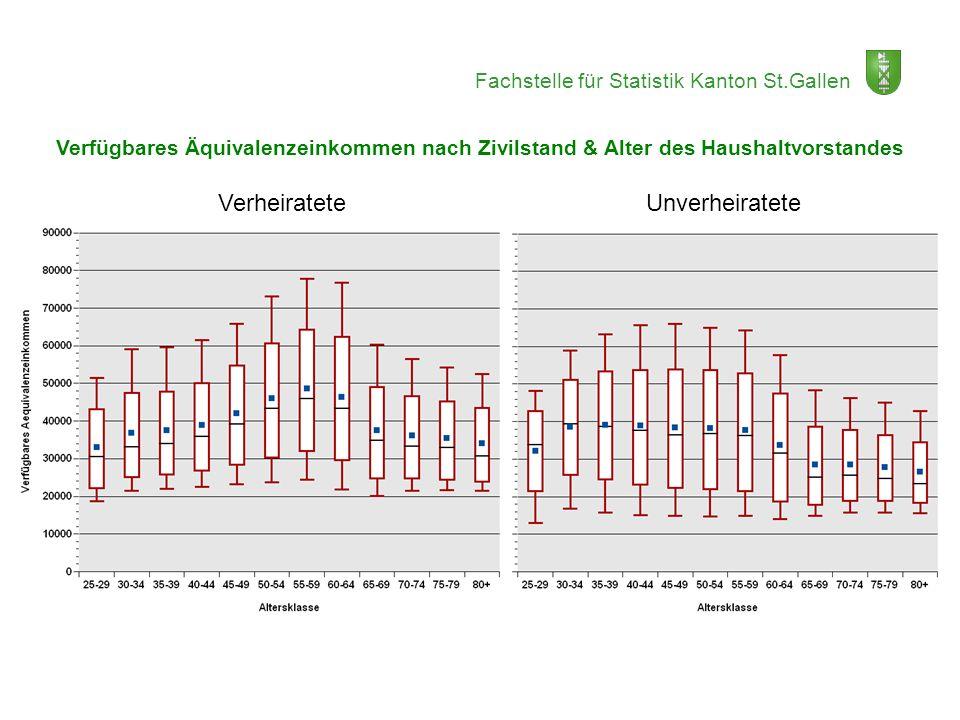 Fachstelle für Statistik Kanton St.Gallen Verfügbares Äquivalenzeinkommen nach Zivilstand & Alter des Haushaltvorstandes Verheiratete Unverheiratete