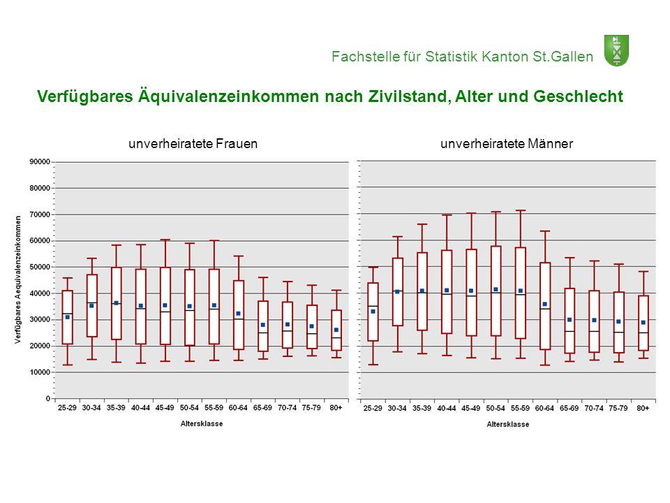 Fachstelle für Statistik Kanton St.Gallen Verfügbares Äquivalenzeinkommen nach Zivilstand, Alter und Geschlecht unverheiratete Frauen unverheiratete M