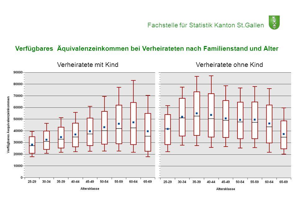Fachstelle für Statistik Kanton St.Gallen Verfügbares Äquivalenzeinkommen bei Verheirateten nach Familienstand und Alter Verheiratete mit Kind Verheir