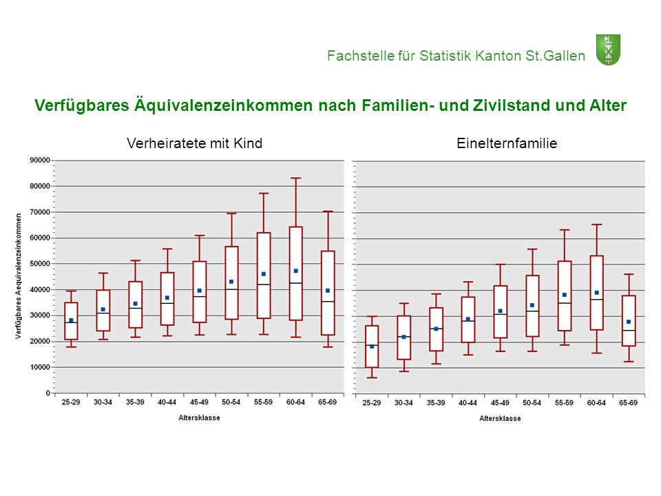 Fachstelle für Statistik Kanton St.Gallen Verfügbares Äquivalenzeinkommen nach Familien- und Zivilstand und Alter Verheiratete mit Kind Einelternfamil