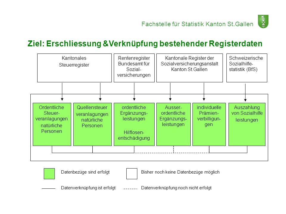 Fachstelle für Statistik Kanton St.Gallen Lösungsansatz: Ziel: Erschliessung &Verknüpfung bestehender Registerdaten Kantonales Steuerregister Rentenre
