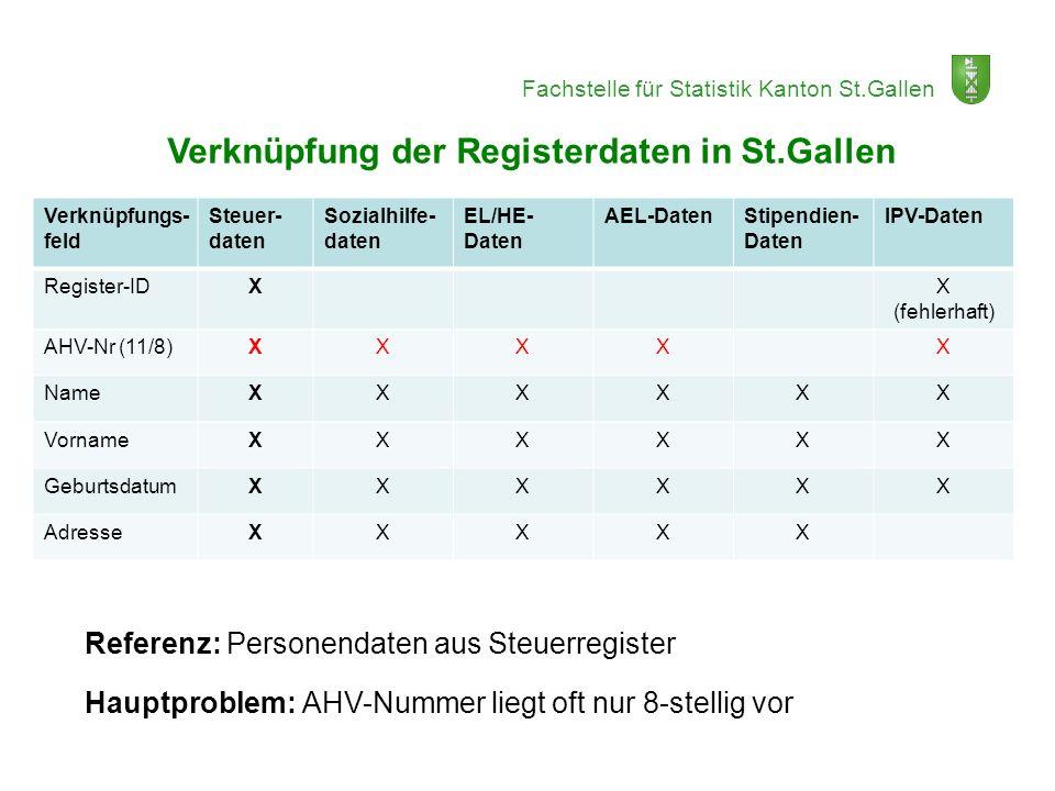 Fachstelle für Statistik Kanton St.Gallen Verknüpfung der Registerdaten in St.Gallen Verknüpfungs- feld Steuer- daten Sozialhilfe- daten EL/HE- Daten