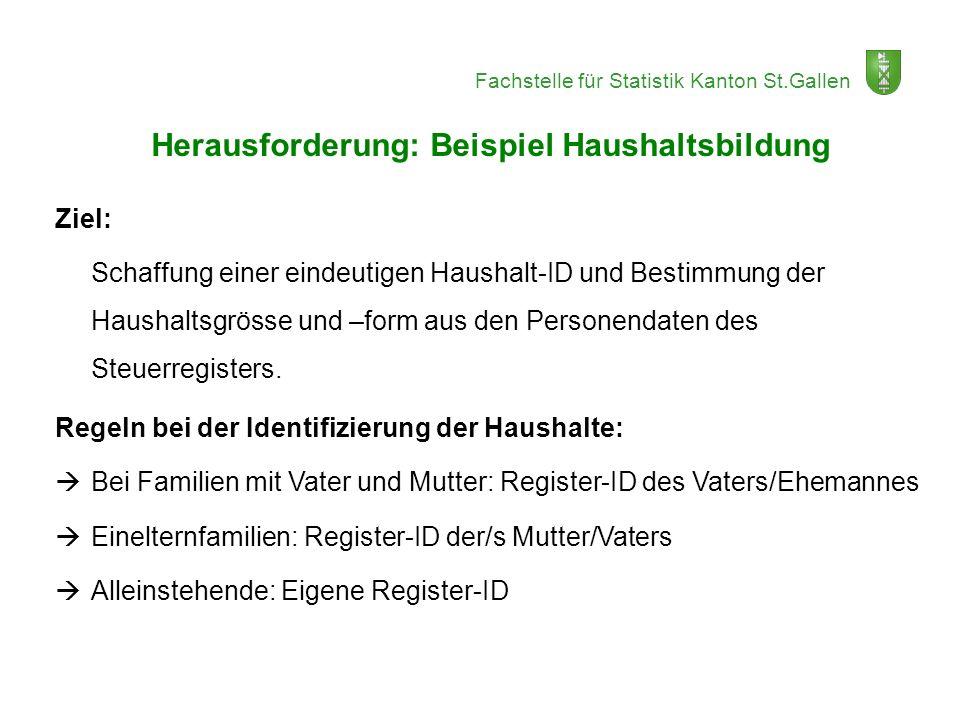 Fachstelle für Statistik Kanton St.Gallen Herausforderung: Beispiel Haushaltsbildung Ziel: Schaffung einer eindeutigen Haushalt-ID und Bestimmung der