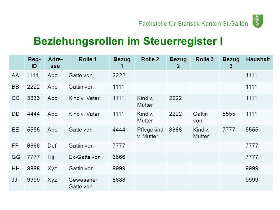 Fachstelle für Statistik Kanton St.Gallen Reg- ID Adre- sse Rolle 1Bezug 1 Rolle 2Bezug 2 Rolle 3Bezug 3 Haushalt AA1111AbcGatte von22221111 BB2222Abc