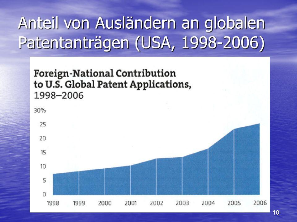 10 Anteil von Ausländern an globalen Patentanträgen (USA, 1998-2006)