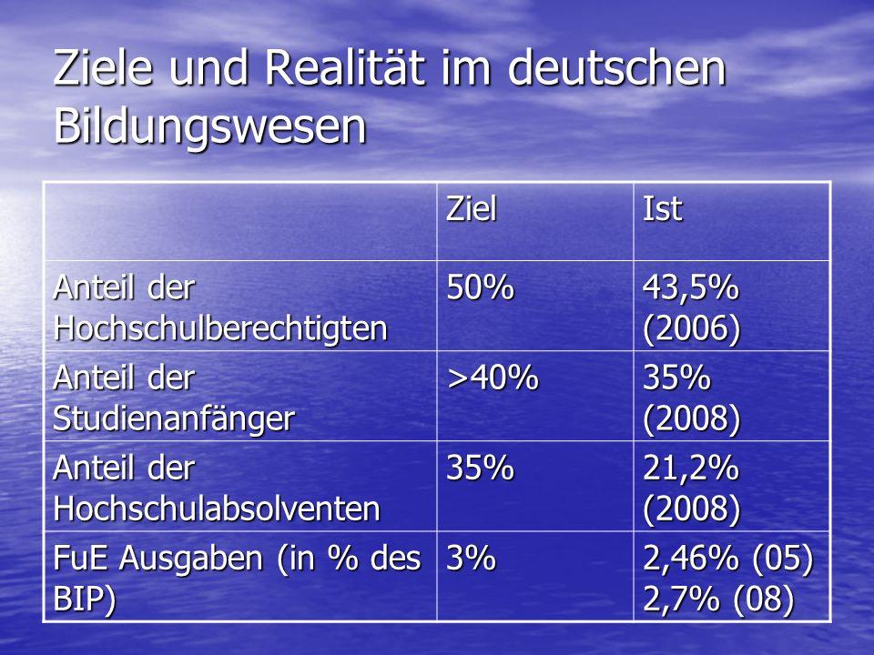 Ziele und Realität im deutschen Bildungswesen ZielIst Anteil der Hochschulberechtigten 50% 43,5% (2006) Anteil der Studienanfänger >40% 35% (2008) Anteil der Hochschulabsolventen 35% 21,2% (2008) FuE Ausgaben (in % des BIP) 3% 2,46% (05) 2,7% (08)