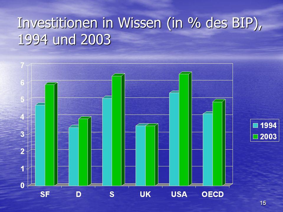 15 Investitionen in Wissen (in % des BIP), 1994 und 2003
