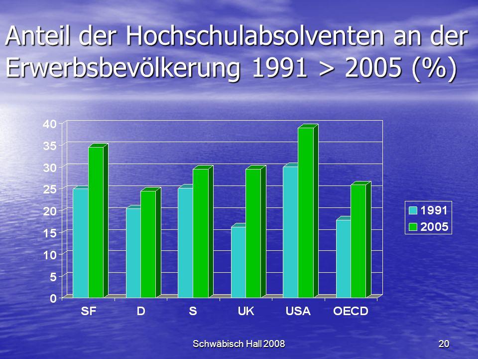 Schwäbisch Hall 200820 Anteil der Hochschulabsolventen an der Erwerbsbevölkerung 1991 > 2005 (%)