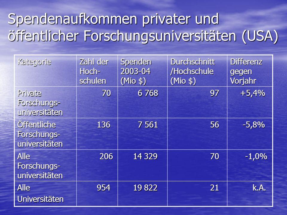 Spendenaufkommen privater und öffentlicher Forschungsuniversitäten (USA) Kategorie Zahl der Hoch- schulen Spenden 2003-04 (Mio $) Durchschnitt /Hochschule (Mio $) Differenz gegen Vorjahr Private Forschungs- universitäten 70 70 6 768 6 768 97 97 +5,4% +5,4% Öffentliche Forschungs- universitäten 136 136 7 561 7 561 56 56 -5,8% -5,8% Alle Forschungs- universitäten 206 206 14 329 14 329 70 70 -1,0% -1,0% AlleUniversitäten 954 954 19 822 19 822 21 21 k.A.