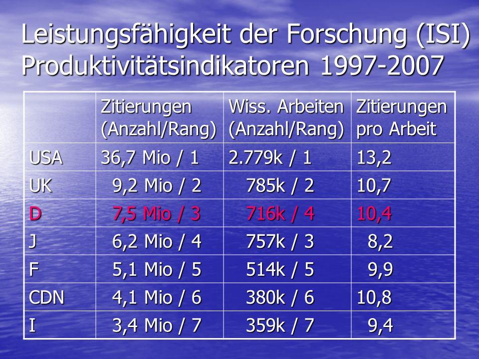 Leistungsfähigkeit der Forschung (ISI) Produktivitätsindikatoren 1997-2007 Zitierungen (Anzahl/Rang) Wiss.