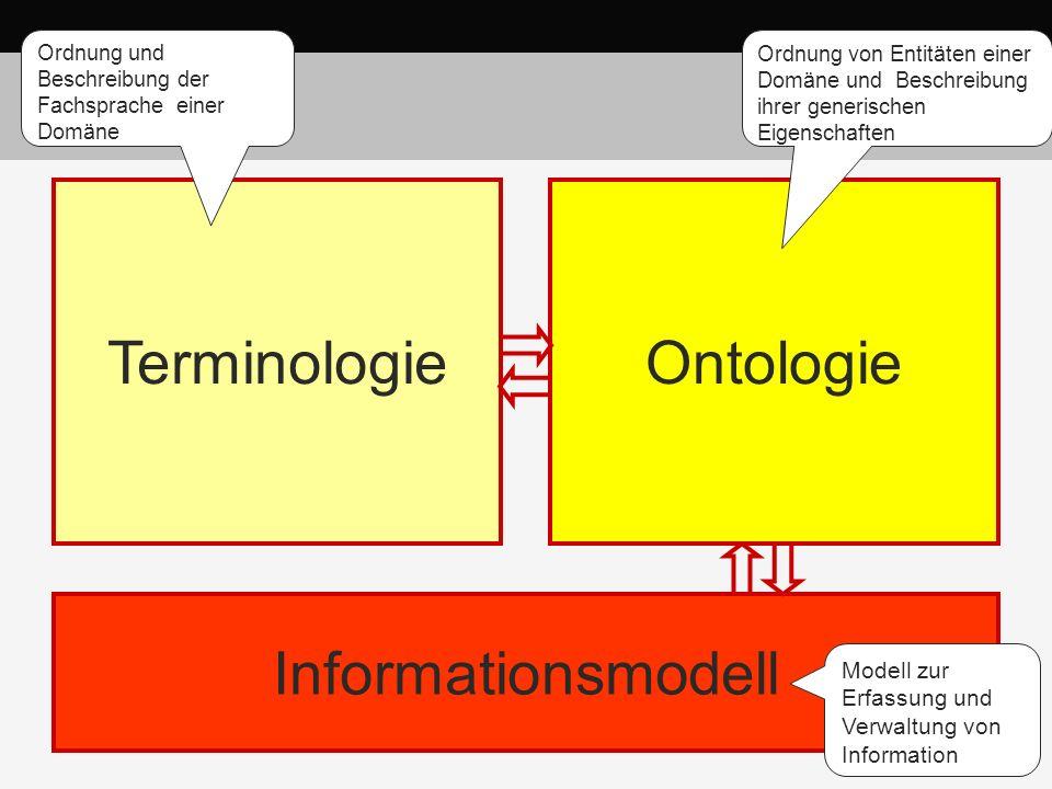 Informationsmodell TerminologieOntologie Ideal Ordnung von Entitäten einer Domäne und Beschreibung ihrer generischen Eigenschaften Modell zur Erfassun