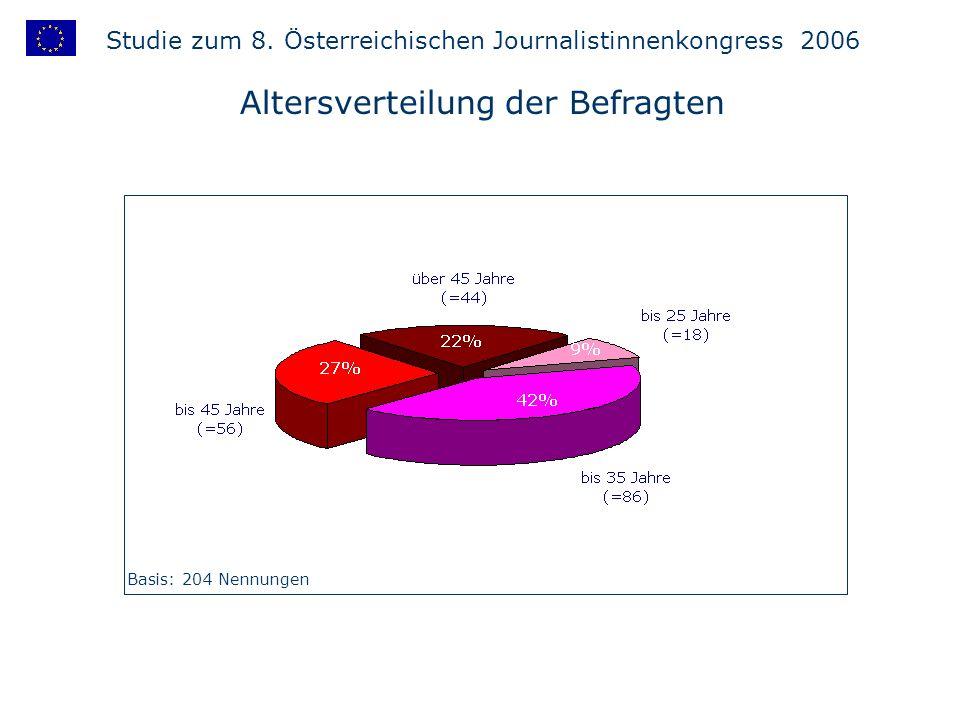 Altersverteilung der Befragten Basis: 204 Nennungen