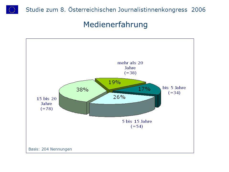 Studie zum 8. Österreichischen Journalistinnenkongress 2006 Medienerfahrung Basis: 204 Nennungen