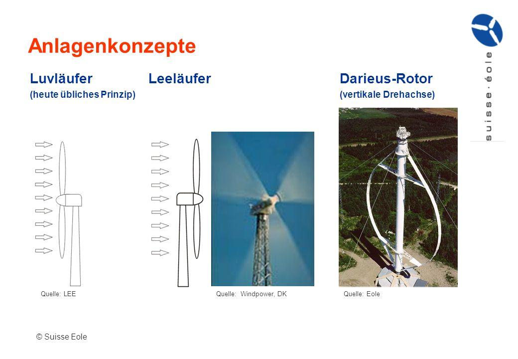 Anlagenkonzepte © Suisse Eole Quelle: LEEQuelle: Windpower, DKQuelle: Eole Luvläufer (heute übliches Prinzip) LeeläuferDarieus-Rotor (vertikale Drehac