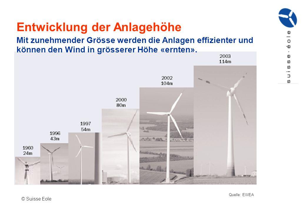 Entwicklung der Anlagehöhe © Suisse Eole Quelle: EWEA Mit zunehmender Grösse werden die Anlagen effizienter und können den Wind in grösserer Höhe «ern